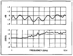Fig. 1 Typical model 1230 amplitude and phase imbalance.