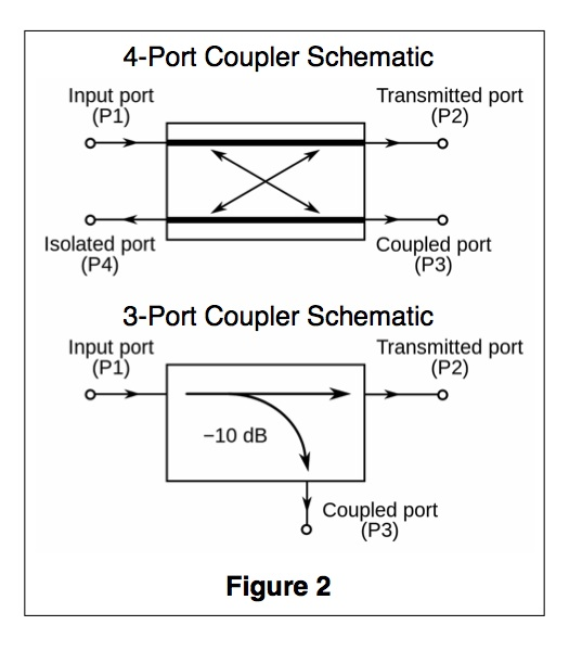 Directional Coupler Primer schematic